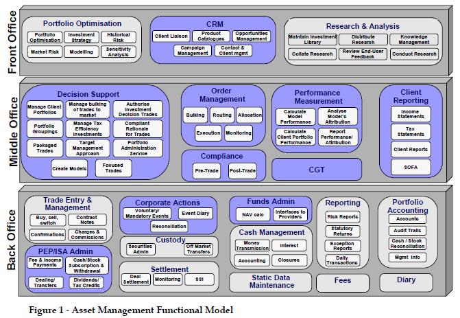 Asset Management Business Analyst Resume